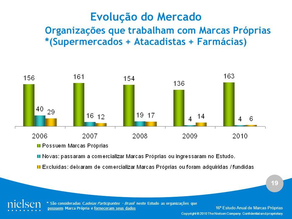 Evolução do Mercado Organizações que trabalham com Marcas Próprias