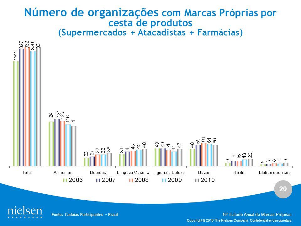 Número de organizações com Marcas Próprias por cesta de produtos