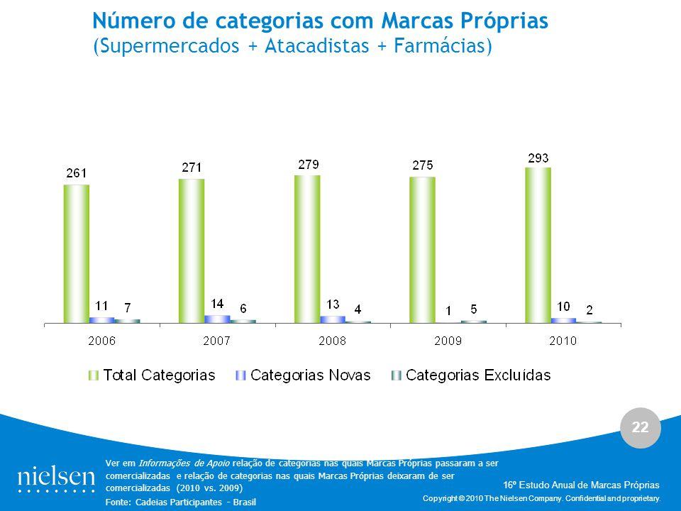 Número de categorias com Marcas Próprias (Supermercados + Atacadistas + Farmácias)