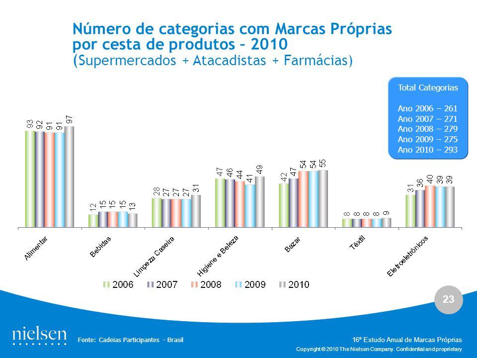Número de categorias com Marcas Próprias por cesta de produtos – 2010 (Supermercados + Atacadistas + Farmácias)
