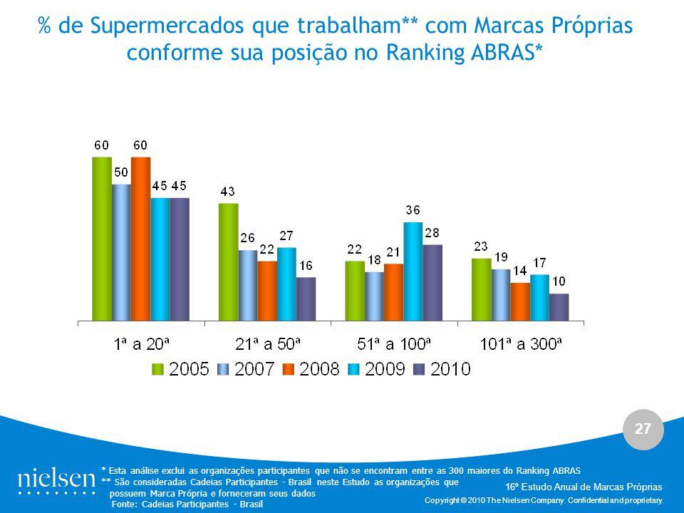 % de Supermercados que trabalham