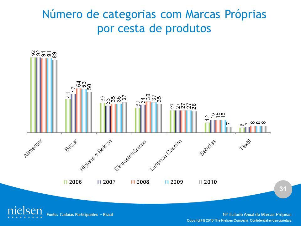 Número de categorias com Marcas Próprias por cesta de produtos