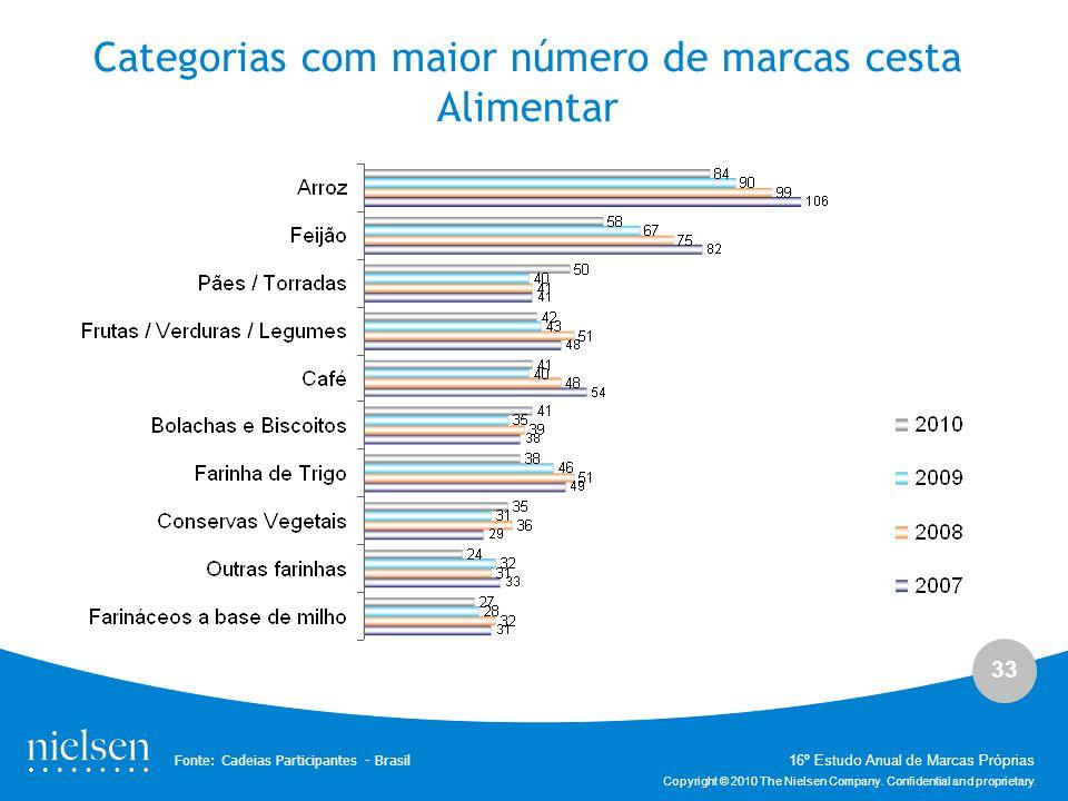 Categorias com maior número de marcas cesta Alimentar