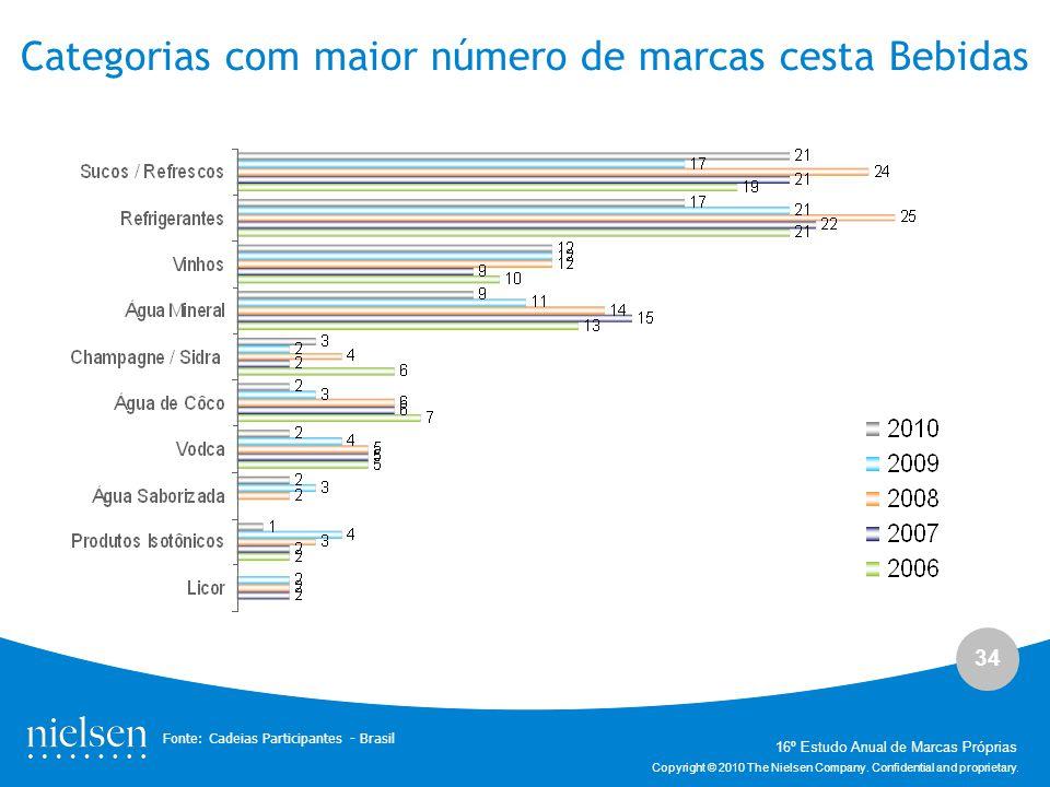 Categorias com maior número de marcas cesta Bebidas