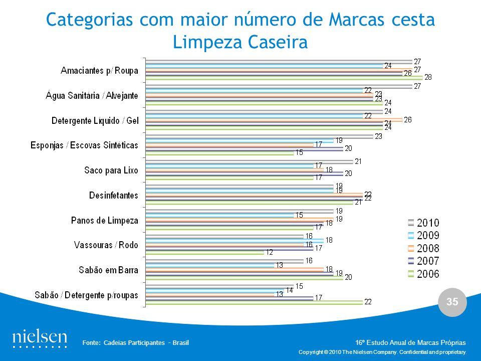 Categorias com maior número de Marcas cesta Limpeza Caseira
