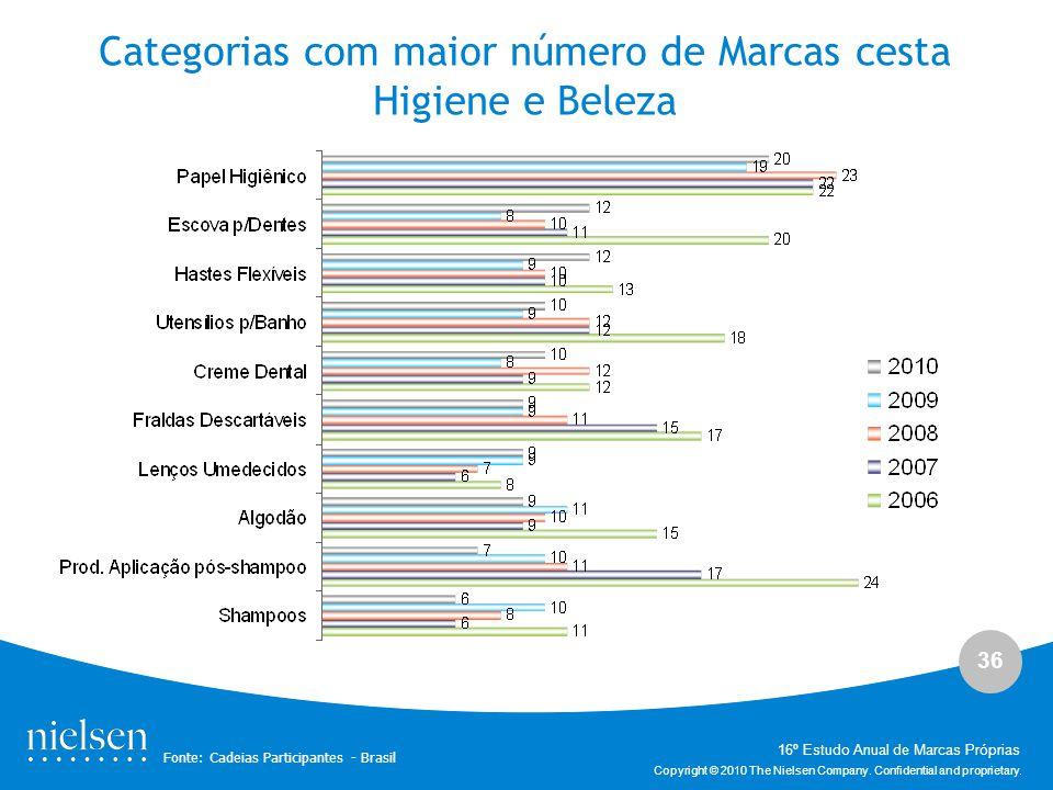 Categorias com maior número de Marcas cesta Higiene e Beleza