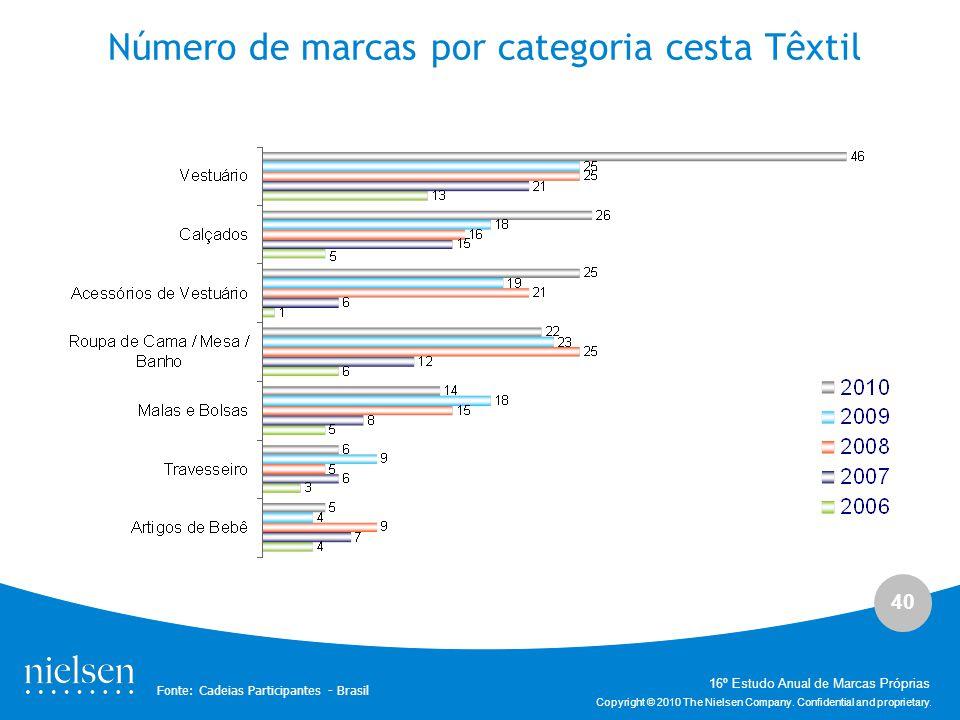 Número de marcas por categoria cesta Têxtil
