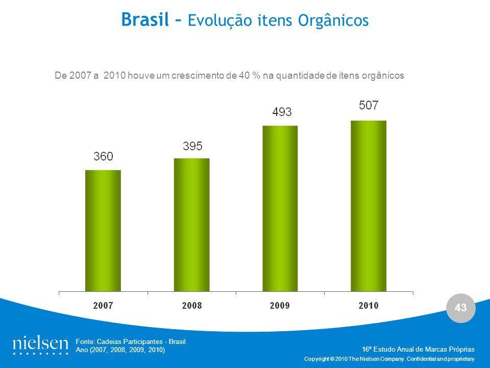 Brasil – Evolução itens Orgânicos