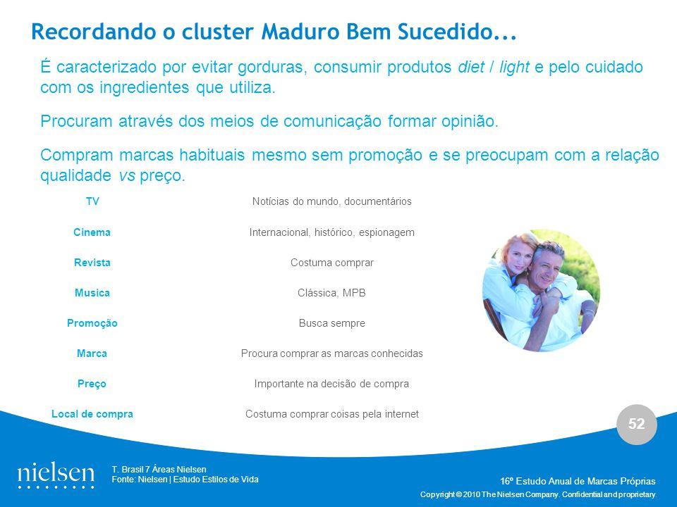 Recordando o cluster Maduro Bem Sucedido...