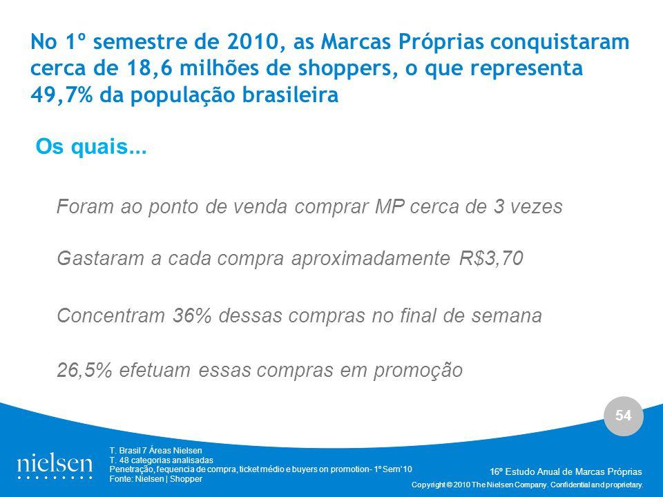 No 1º semestre de 2010, as Marcas Próprias conquistaram cerca de 18,6 milhões de shoppers, o que representa 49,7% da população brasileira