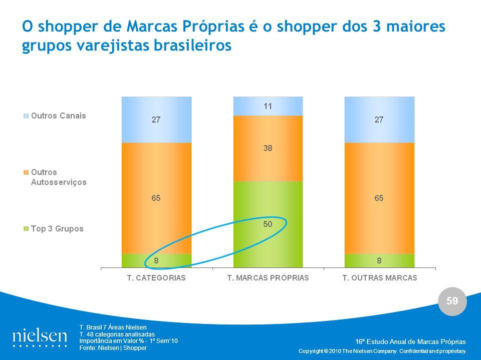 O shopper de Marcas Próprias é o shopper dos 3 maiores grupos varejistas brasileiros