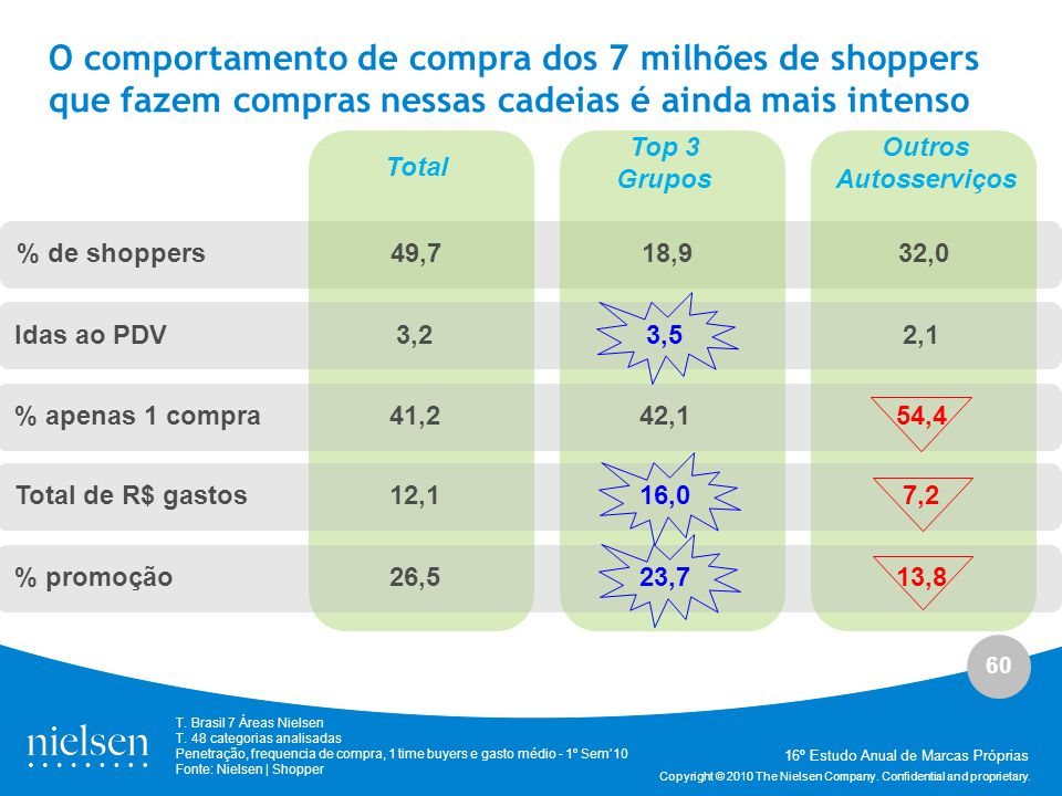 O comportamento de compra dos 7 milhões de shoppers que fazem compras nessas cadeias é ainda mais intenso