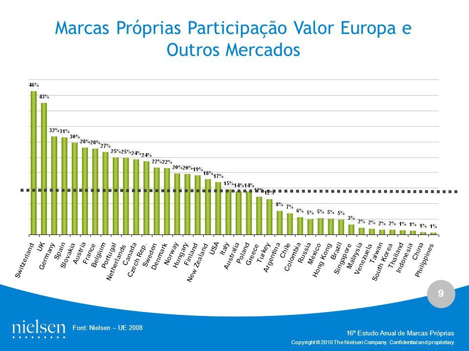 Marcas Próprias Participação Valor Europa e Outros Mercados