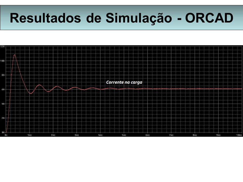Resultados de Simulação - ORCAD