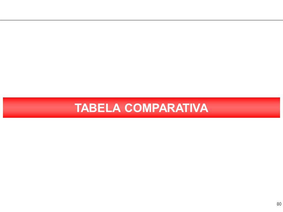 TABELA COMPARATIVA 1 COLUNA