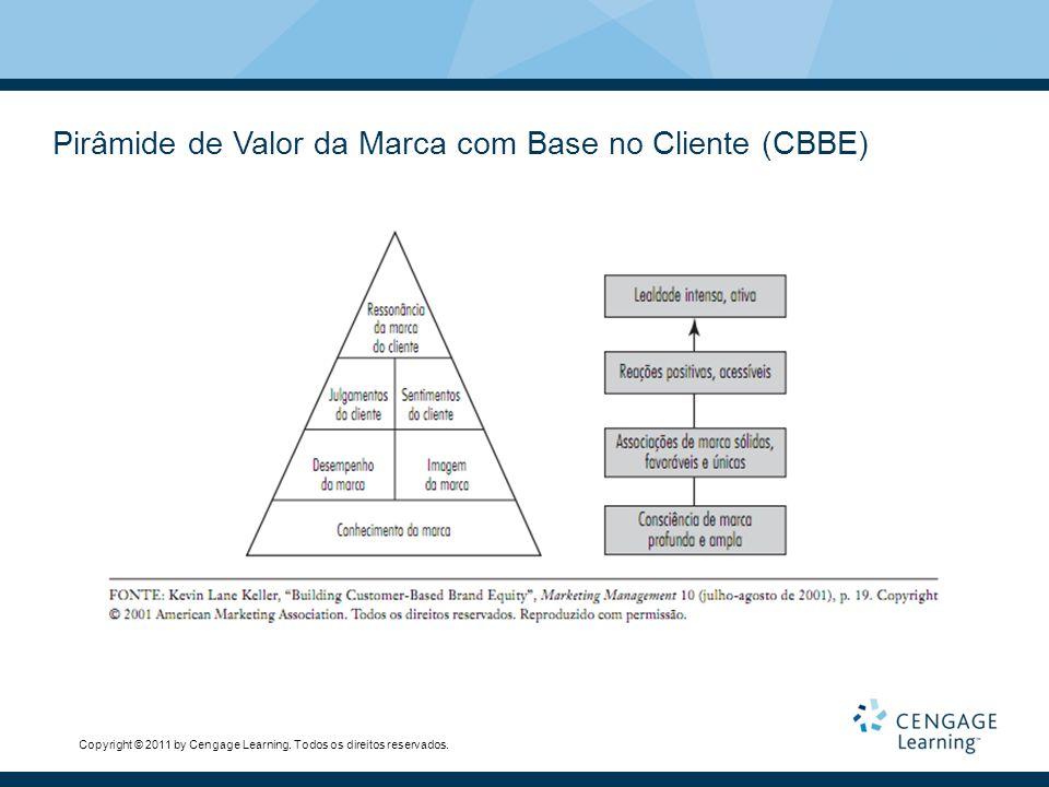 Pirâmide de Valor da Marca com Base no Cliente (CBBE)