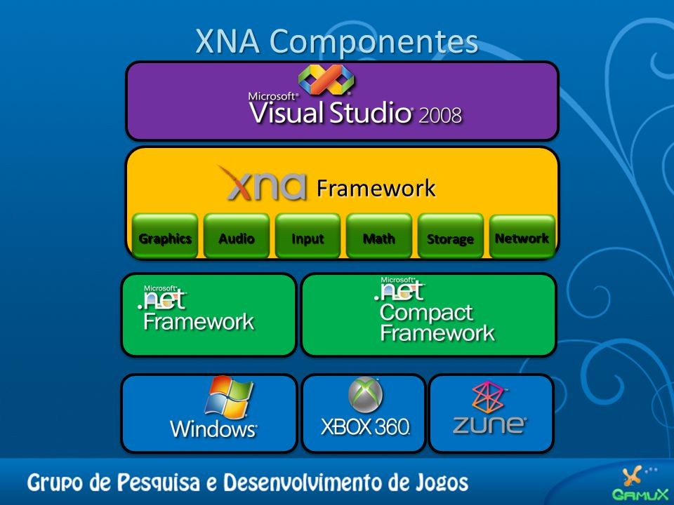 XNA Componentes Framework Graphics Audio Input Math Storage Network