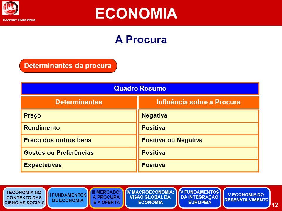 Determinantes da procura Influência sobre a Procura