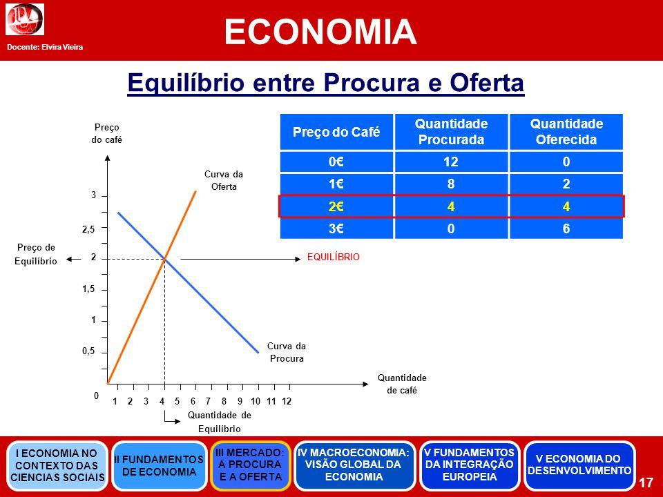 Equilíbrio entre Procura e Oferta Quantidade de Equilíbrio