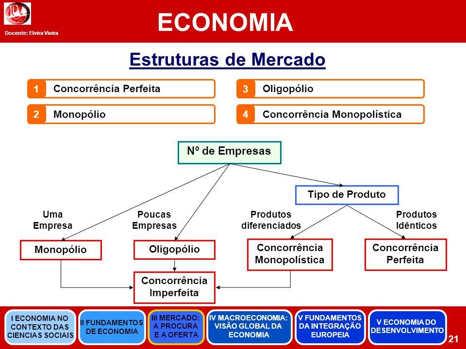 ECONOMIA Estruturas de Mercado Nº de Empresas 1 Concorrência Perfeita