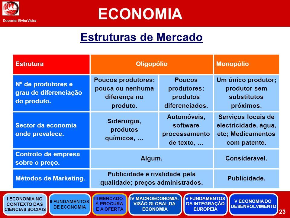 ECONOMIA Estruturas de Mercado Estrutura Oligopólio Monopólio