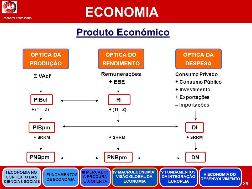 ECONOMIA Produto Económico ÓPTICA DA PRODUÇÃO ÓPTICA DO RENDIMENTO