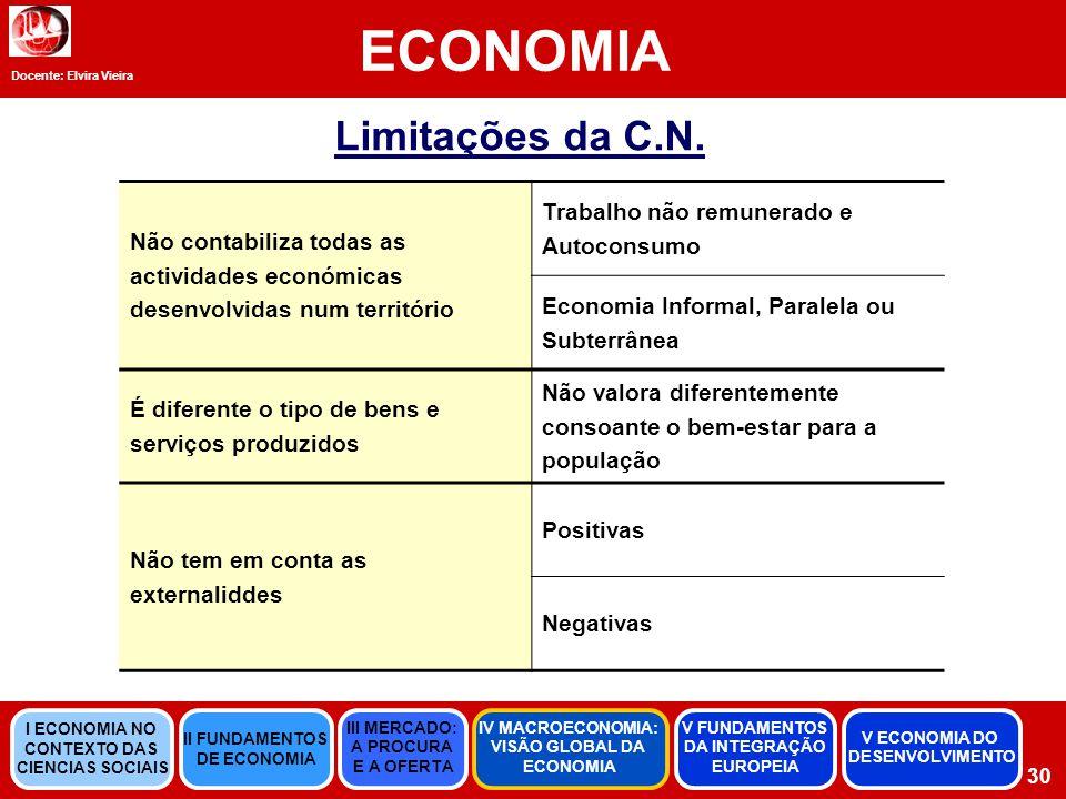 ECONOMIA Limitações da C.N.