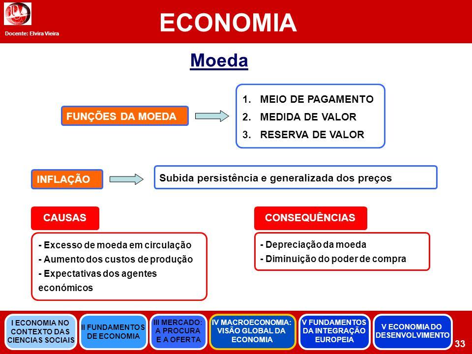 ECONOMIA Moeda MEIO DE PAGAMENTO MEDIDA DE VALOR RESERVA DE VALOR