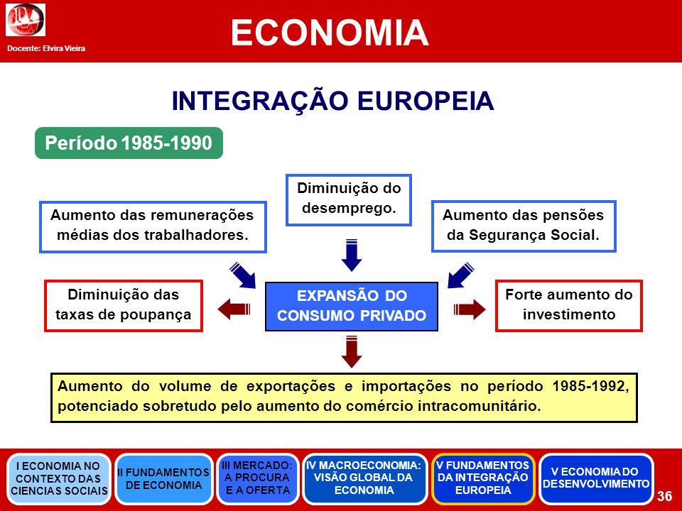 ECONOMIA INTEGRAÇÃO EUROPEIA Período 1985-1990