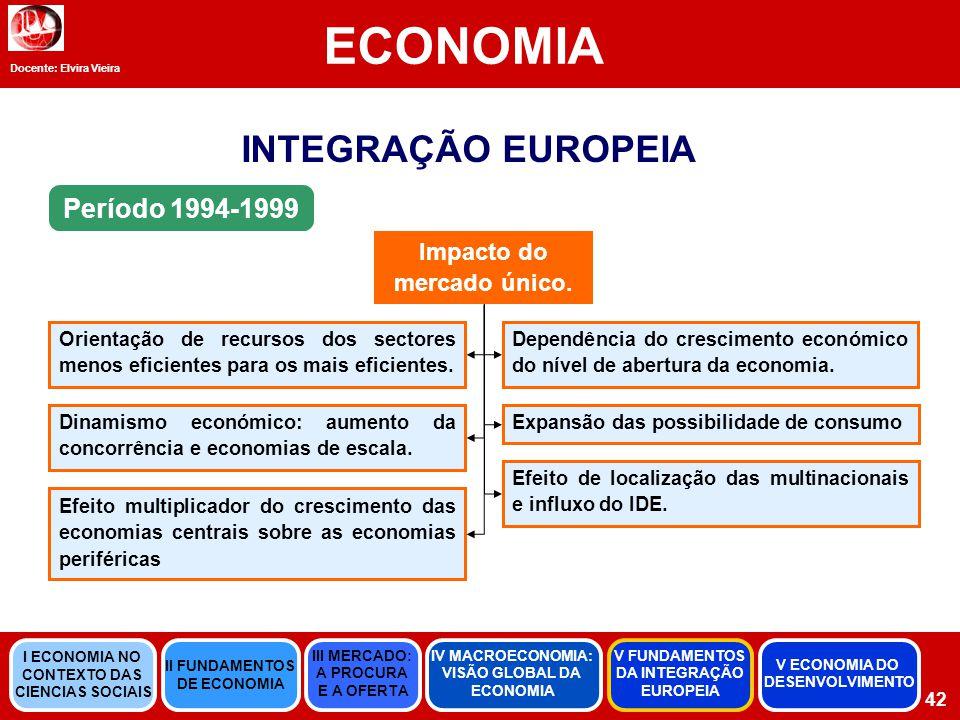 Impacto do mercado único.
