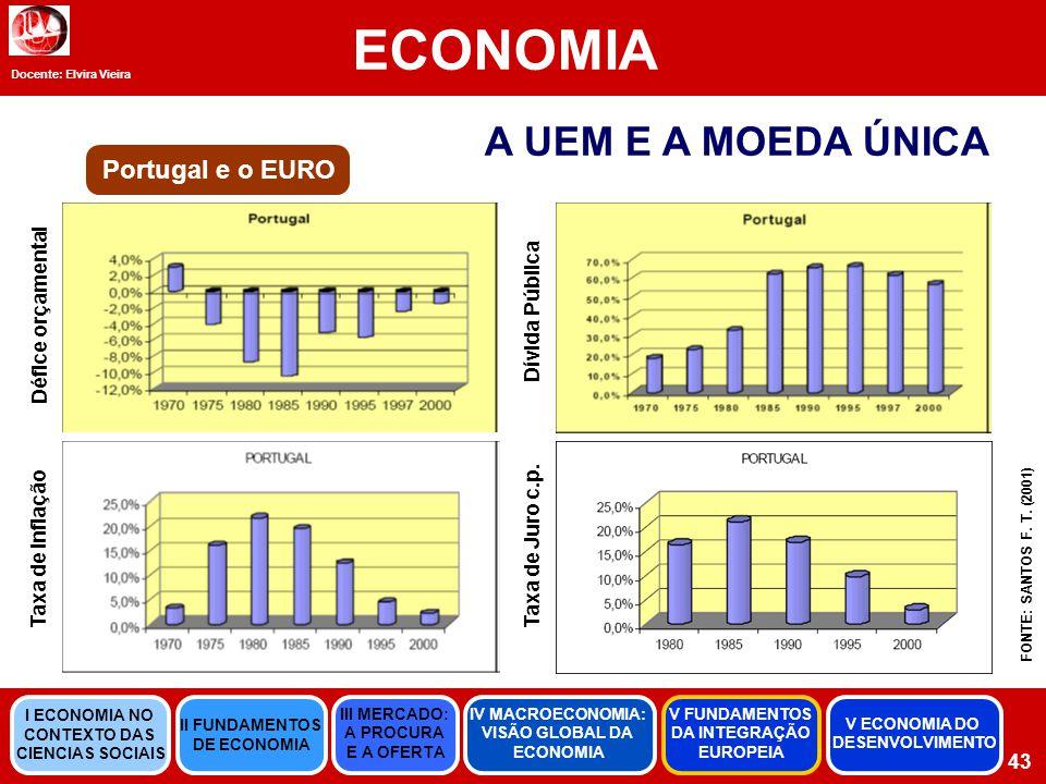 ECONOMIA A UEM E A MOEDA ÚNICA Portugal e o EURO Défice orçamental