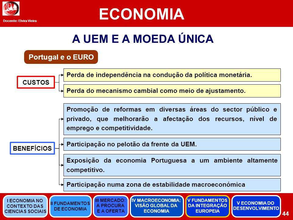 ECONOMIA A UEM E A MOEDA ÚNICA Portugal e o EURO