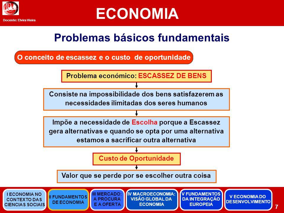 ECONOMIA Problemas básicos fundamentais
