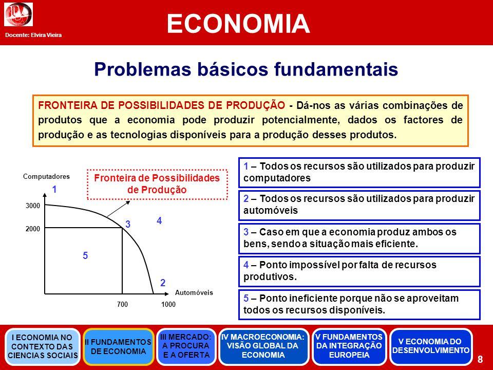 Problemas básicos fundamentais Fronteira de Possibilidades de Produção