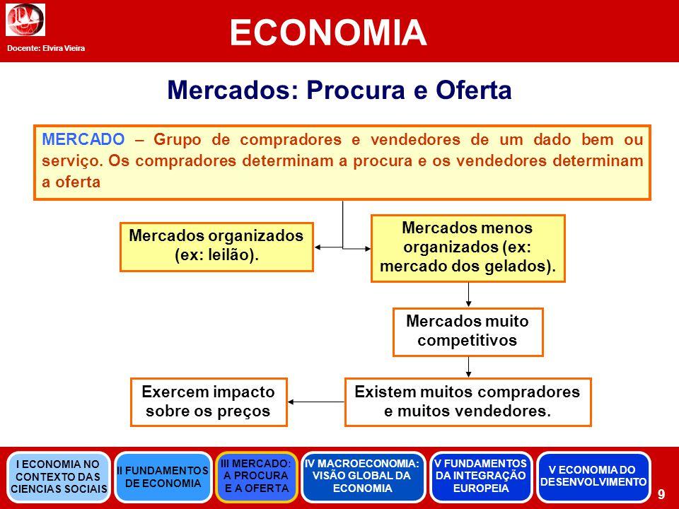 ECONOMIA Mercados: Procura e Oferta