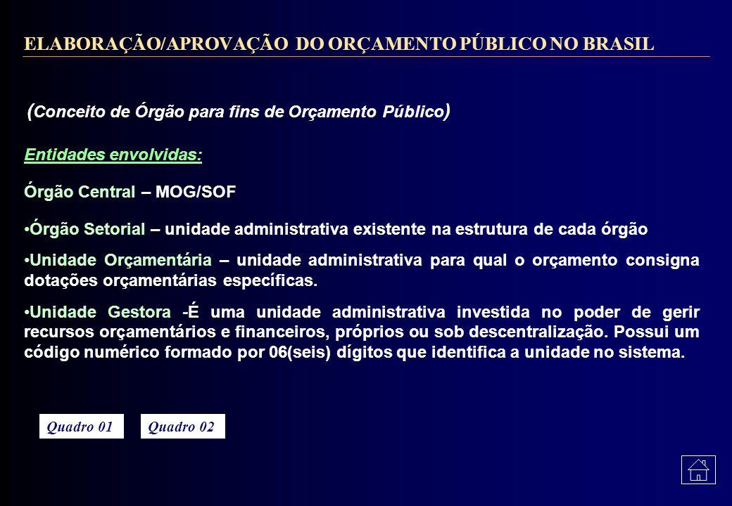 ELABORAÇÃO/APROVAÇÃO DO ORÇAMENTO PÚBLICO NO BRASIL