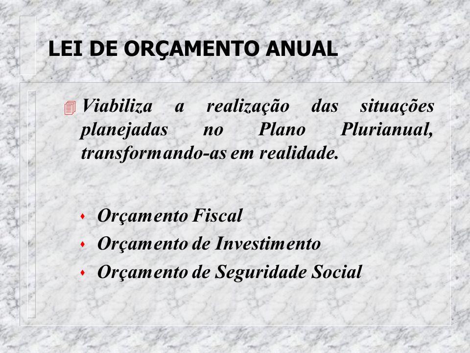 LEI DE ORÇAMENTO ANUAL Viabiliza a realização das situações planejadas no Plano Plurianual, transformando-as em realidade.
