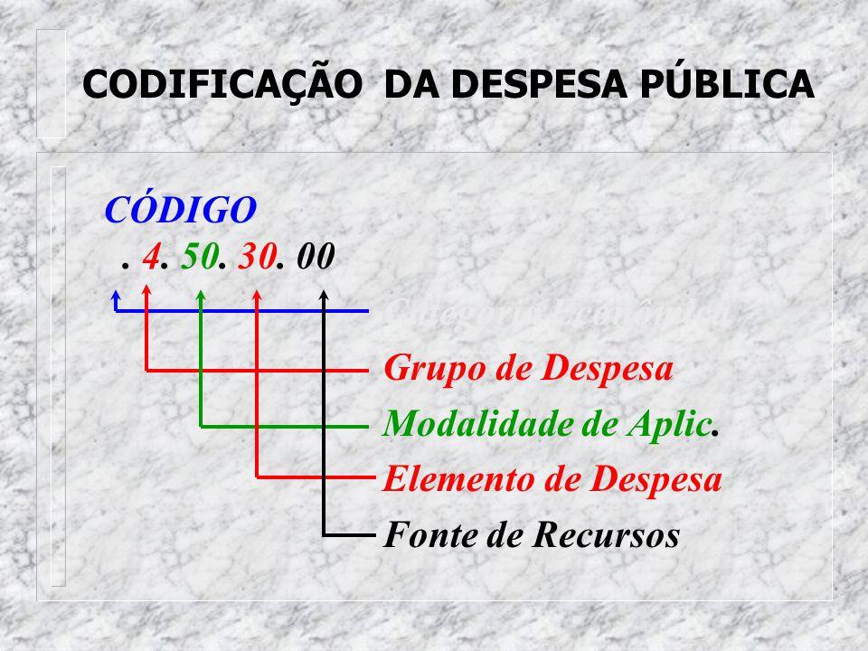 CODIFICAÇÃO DA DESPESA PÚBLICA
