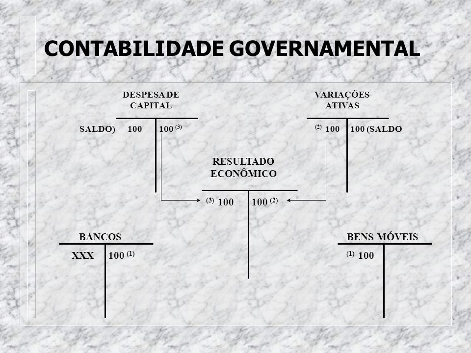 CONTABILIDADE GOVERNAMENTAL