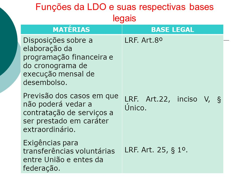 Funções da LDO e suas respectivas bases legais