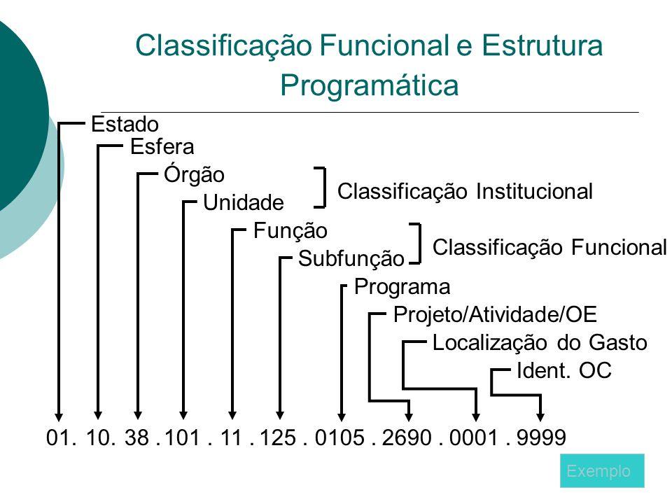 Classificação Funcional e Estrutura Programática
