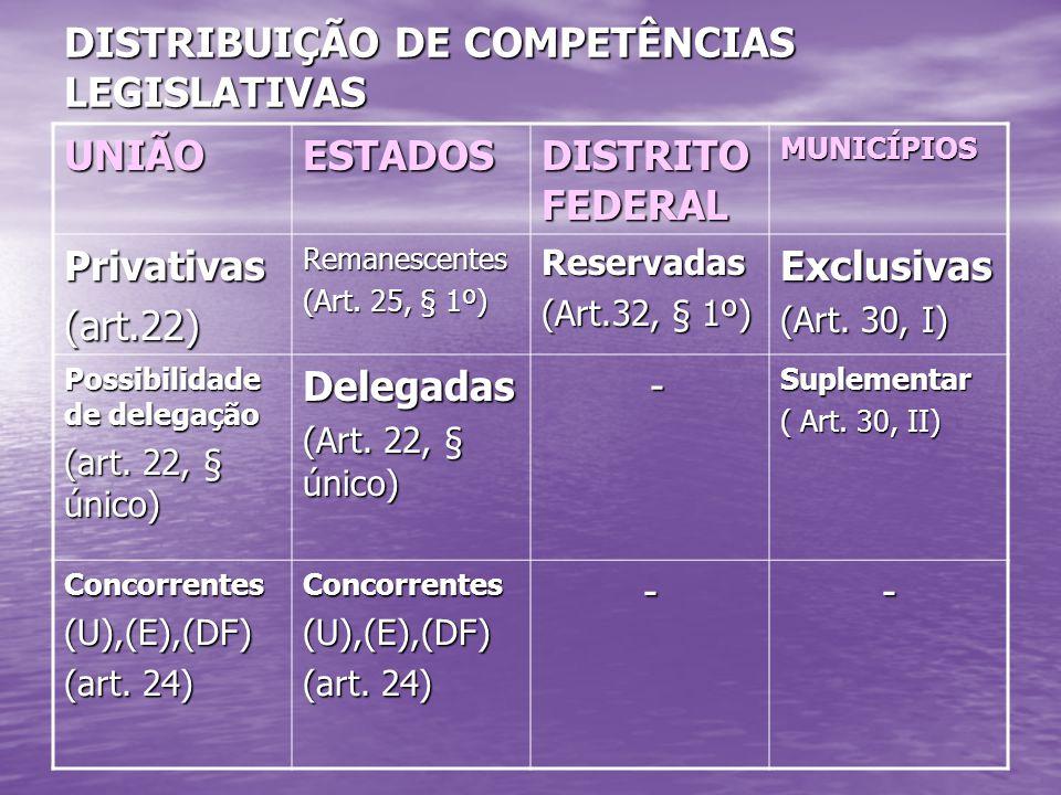 DISTRIBUIÇÃO DE COMPETÊNCIAS LEGISLATIVAS