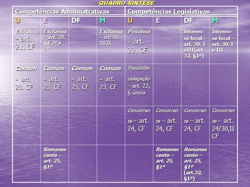 U E DF M Competências Administrativas Competências Legislativas