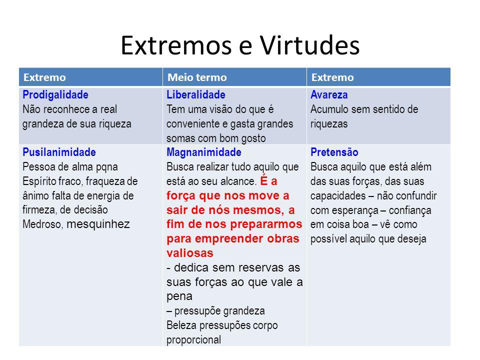 Extremos e Virtudes Extremo Meio termo Prodigalidade
