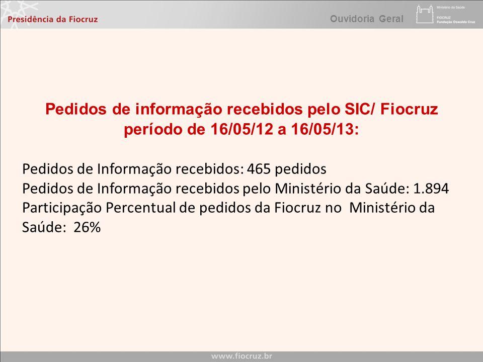Pedidos de Informação recebidos: 465 pedidos
