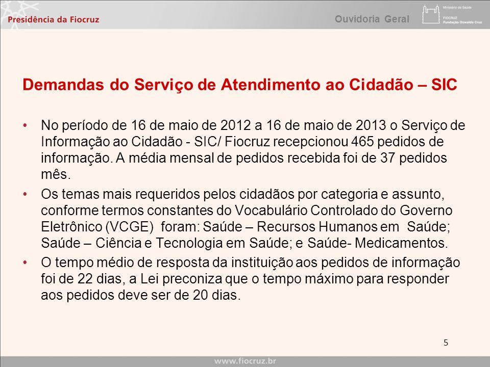 Demandas do Serviço de Atendimento ao Cidadão – SIC