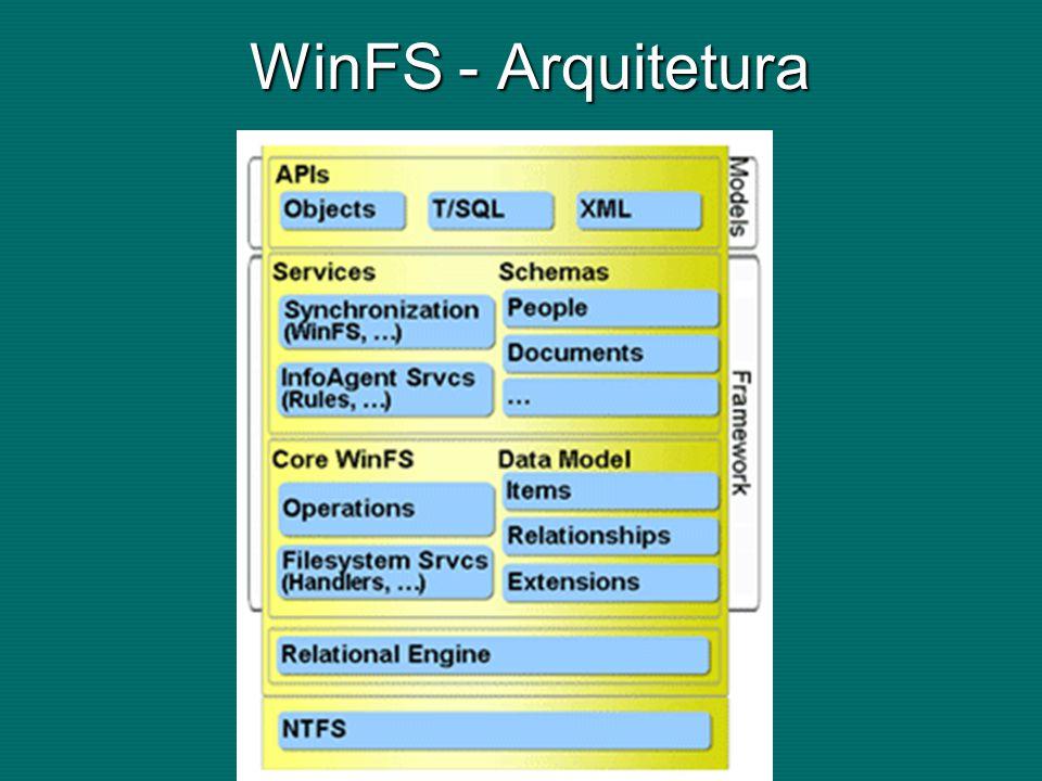 WinFS - Arquitetura