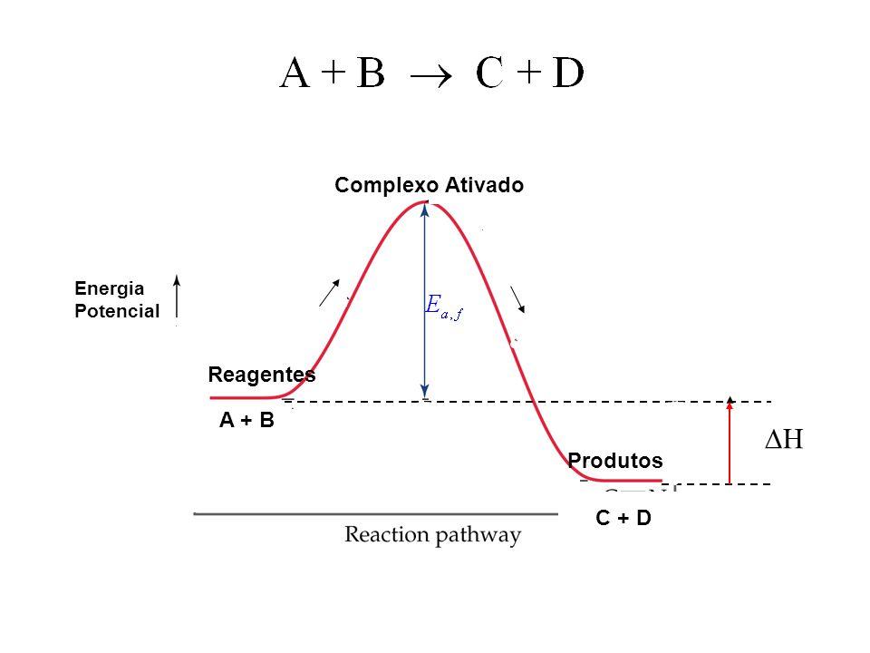 Complexo Ativado Energia Potencial Reagentes A + B DH Produtos C + D