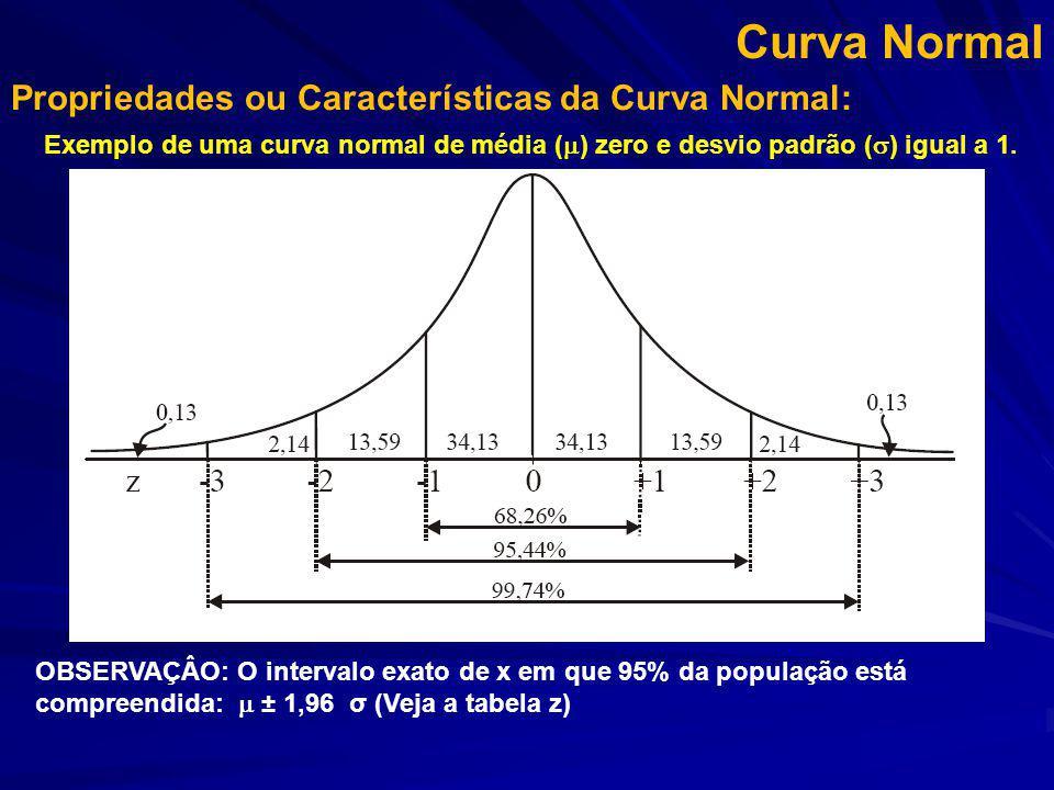 Curva Normal Propriedades ou Características da Curva Normal: