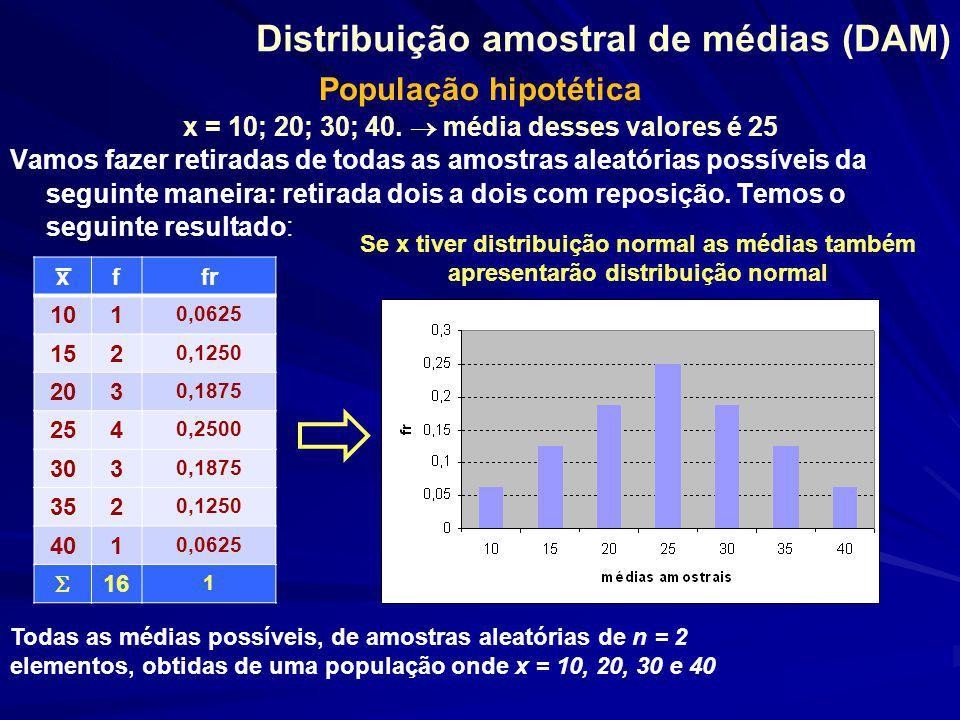 Distribuição amostral de médias (DAM)